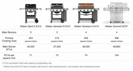 weber grills comparison chart grill btus cooking area